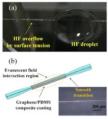 A Experimental Setup For The Hydrofluoric Acid Hf Flow Etching Of