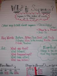 Sequence Of Events Anchor Chart Sequence Anchor Chart Education Reading Anchor Charts