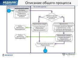 Презентация на тему Управление проектами внедрения  5 Общая методология внедрения