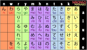 Full Hiragana Chart Hiragana Chart Nihongo Manabu Learn Japanese