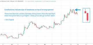 How To Make Money Trading With Candlestick Charts How To Make Money With Crypto Candlesticks
