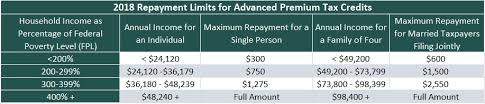 Fpl Chart Income Reporting And Aptc Repayment Limits Help Center