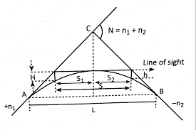 the equation of the parabolic curve is