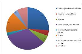 United States Budget Pie Chart Budgets Budgetary Control