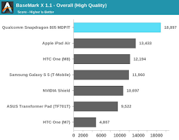 Snapdragon Processor Chart Snapdragon 805 Processor Capabilities Unleashed Qualcomm