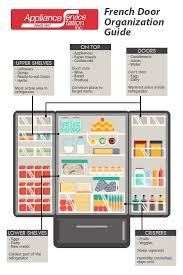 French Door Refrigerator Organization Guide Appliance