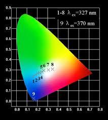 White Light Generation White Light Generation And Energy Transfer In Y2o3 Bi Eu