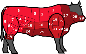 Veal Primal Cuts Chart Cut Of Beef Wikipedia