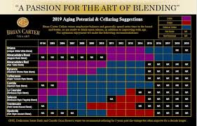 Wine Aging Chart Brian Carter Cellars Purchase Wines Aging Brian Carter Wines