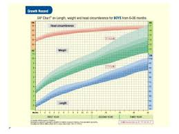Internipple Distance Chart Growth Measures In Clinical Practice