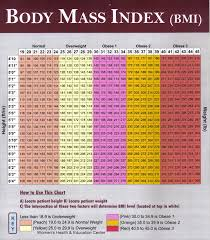 Body Index Chart Bmi Index Table Sada Margarethaydon Com