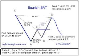 Bat Pattern Magnificent How To Trade Harmonic Pattern BAT Creatively MyForexMagicWave