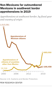Whats Happening At The U S Mexico Border In 5 Charts Pew