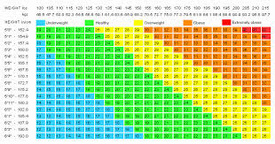 Appropriate Weight For Height Chart Bmi Female Chart Kg