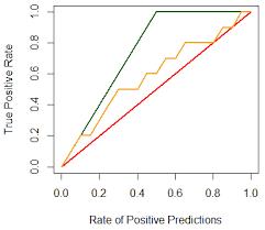 Cumulative Gain Chart Ml Wiki