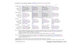German Pronouns Chart German Cases And Adjective Endings Chart The German Professor