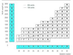 Newborn Baby Growth Chart 67 Described Baby Weight By Week Kg