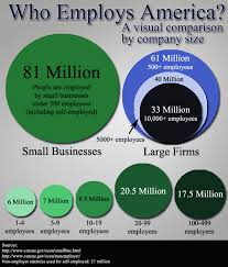 who employs america scale model by company size business insurance quotes compare providers for free