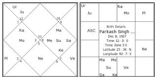 Parkash Singh Badal Birth Chart Parkash Singh Badal Kundli