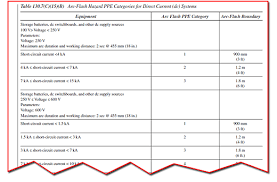 Nfpa 70e Hazard Risk Category Level Chart Arc Flash Overview