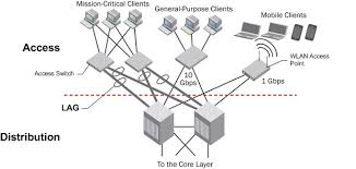 campus network infrastructure, base reference architecture cisco network design best practices at Computer Access Layer Switch Diagram