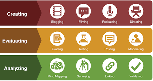 I want to move past those right there questions and really make my kids dig deep into the text. Integrating Technology With Bloom S Taxonomy Teach Online