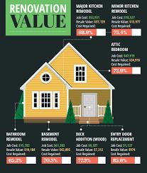 home renovations for re value fix com