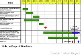 The Sir Robert Bond Papers: Hebron Project Timelines