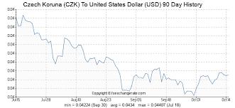 Forex Czk Usd Usd Czk Us Dollar Czech Koruna Usd To
