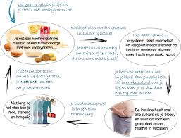 minder koolhydraten afvallen