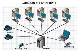 Jaringan komputer yang hanya menyangkup area kecil atau tidak terpisah & berbeda dengan lan/wan perusahaan, tujuan utama san adalah untuk menangani trafik data dalam jumlah besar antara server dan. Jenis Jenis Jaringan Komputer Berdasarkan Area Topologi Dan Fungsinya