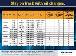 Subaru Oil Capacity Chart Subaru Synthetic Or Conventional Oil Change Savings Offer