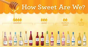 White Wine Dryness Chart Harsho Sarkar Harshos On Pinterest