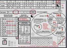Pythagorean Square Numerology Calculator Pythagorean