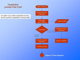 Flow Chart For Process Laundry Business Process Flow Chart