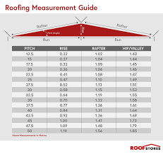 Roof Slope Conversion Chart Roofing Awesome Roof Slope Calculator For Your Roofing