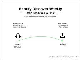 Spotifys Strategy To Become A Habit Forming Product Music