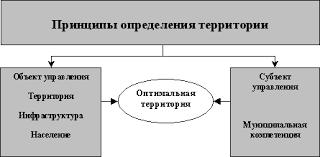 Реферат Инфраструктура муниципального образования и муниципальная  Инфраструктура муниципального образования и муниципальная территория
