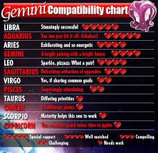 Cancer And Gemini Compatibility Chart Gemini Love Chart Www Bedowntowndaytona Com