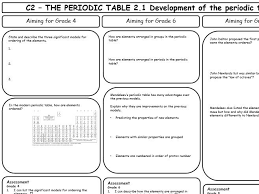 aqa gcse 9 1 chemistry c2 revision sheets diffeiated