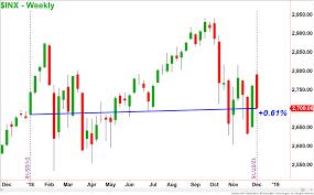 Stock Chart Prediction Stock Market Predictions 2019 Bear Market Or Recession Ota