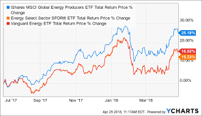 Attractive Dividend Yields In Energy Etfs Here Are 5