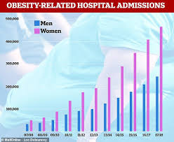 Fat Britain Nhs Figures Show Obesity Related Hospital