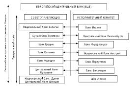 Денежно кредитная политика в европейском сообществе Реферат 1 3 Европейский центральный банк как неотъемлемая часть денежно кредитной политики Европейского сообщества