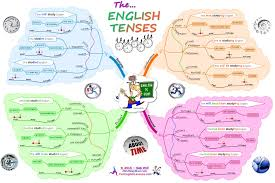 The English Verb Tenses Ultimate Mind Map Is A Clear Fun Way To