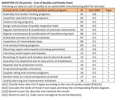 Quality Points Chart Solved Question 22 10 Points Cost Of Quality And Pare