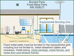 nec rules on swimming pools and spas differences in potential can exist between any metallic equipment electrical or not thus you bond it all unless it