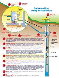 water well pump wiring diagram deep well jet pump installation 4 wire well pump wiring diagram at Water Pump Wiring Diagram