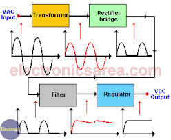 Power Supply Block Diagram Ac Dc Convertion Process