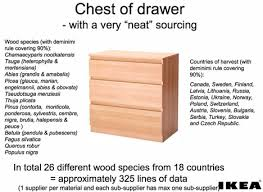 kinds of wood for furniture. sourcing wood for furniture then u0026 now ikea kinds of